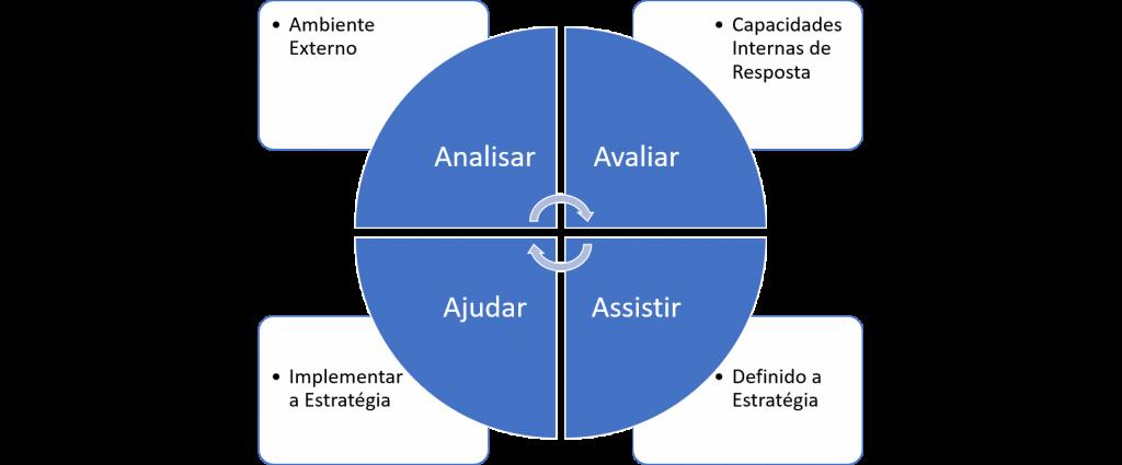 Ciclo da Gestão Estratégica