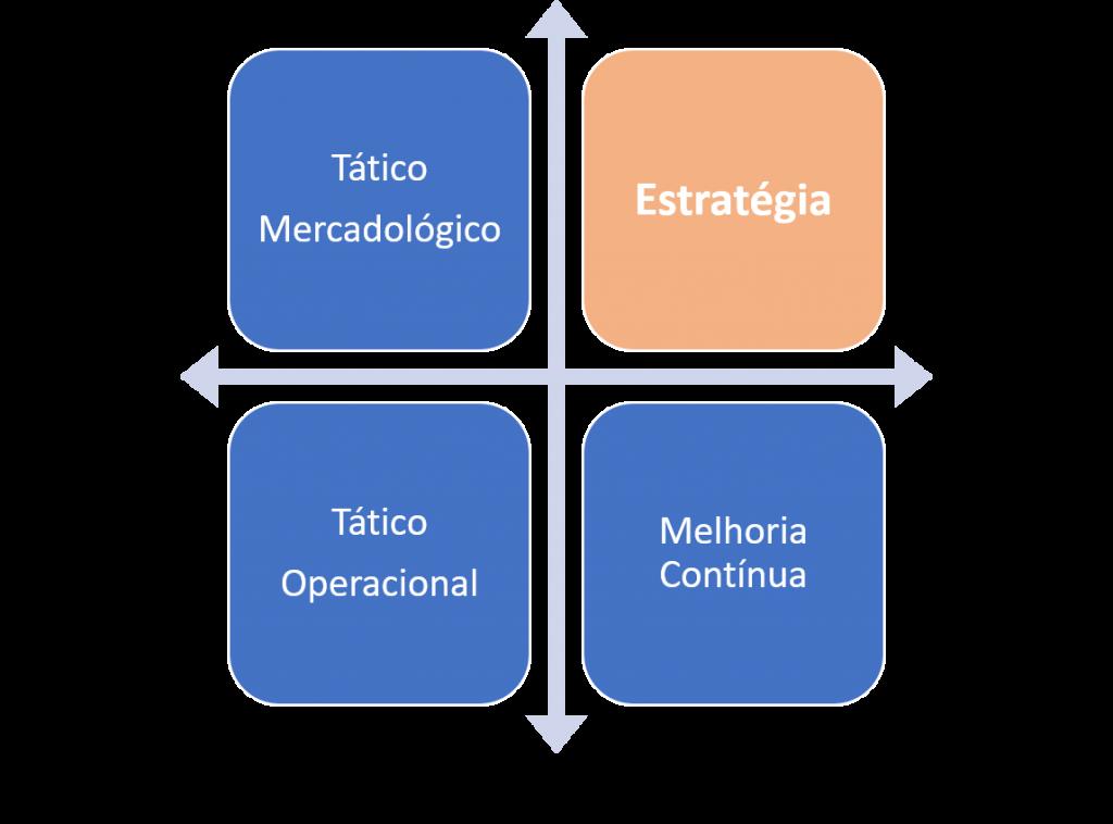 Os quadrantes da estratégia